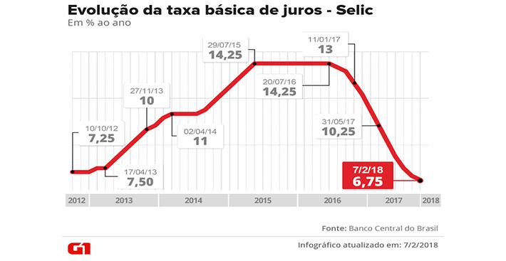 'Prévia' do PIB do Banco Central indica que economia brasileira cresceu 1,04% em 2017